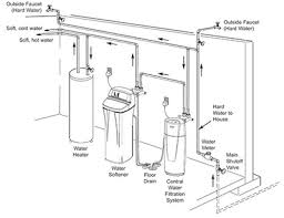 Water Softener Faucet Water Softener Guide 2017 Which Is The Best Water Filter Answers
