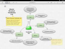 Thinking Map See How You Can Use Inspiration Maps Inspiration Com