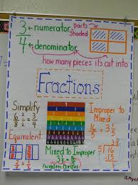 Math Decorations For Classroom Best 25 4th Grade Classroom Ideas On Pinterest 4th Grade Math