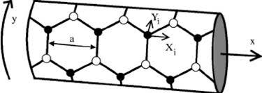 Armchair Carbon Nanotubes Schematic Picture Of An Armchair Carbon Nanotube The Open