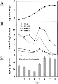 inhibition of squalene synthase and squalene epoxidase in tobacco