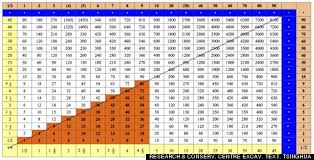 multiplication chart of multiplication tables free math