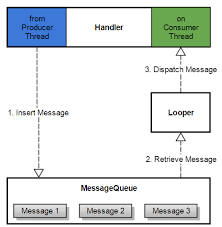 android looper threading in android andreas schrade