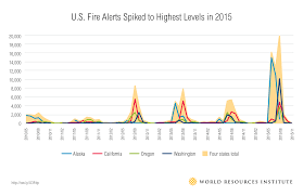 Wildfire Areas by 3 Trends In Us Wildfires World Resources Institute