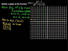 how to sketch the graph of a rational function precalculus tips