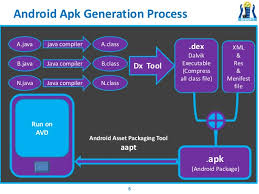 apk development android app development and test environment understaing android app
