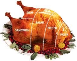 leftover turkey ideas the culinary