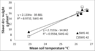 white bell l shade relationship between mean soil temperature at 40 days after