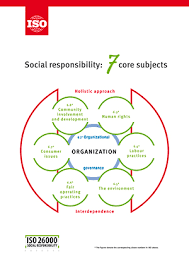 iso 26000 social responsibility