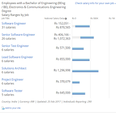 civil engineering jobs in dubai for freshers 2015 movies what are the different fields where an ece fresher engineer can