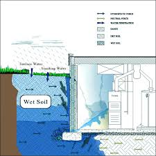 french drain system interior exterior waterproofing system