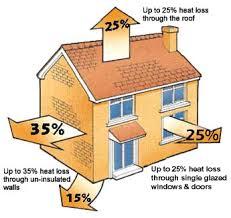 house energy efficiency energy efficiency