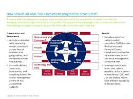 aml program template aml compliance program anti money laundering