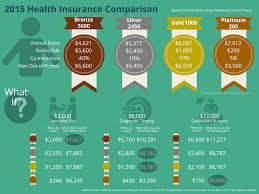 How to find a health insurance plan for college students