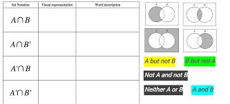 describing venn diagrams using set notation u0026 words geogebra
