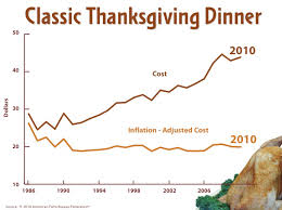 how much does our thanksgiving dinner cost