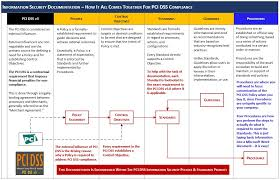 pci dss gap analysis report template pci dss v3 2 cybersecurity policies standards
