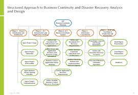continuity plan template logic model developing business