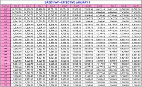 military pay table 2017 air force pay chart 2018 enlisted edgrafik