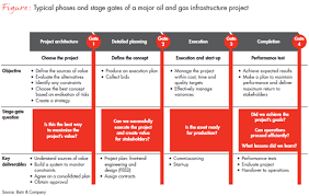 large project management in oil and gas bain brief bain u0026 company