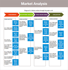 sample market analysis example of a market analysis from a