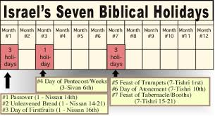months of the hebrew calendar luke 22 1 30 passover the lord s supper