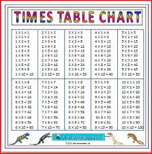 multiplication times table chart multiplication charts times tables