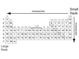 periodic table large size the periodic table dmitri mendeleev designed periodic table in