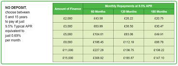 glazing finance buy now pay later windows g2s