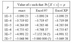 Normal Standard Table Statistics Numerical Methods Numerics In Excel Wikibooks Open