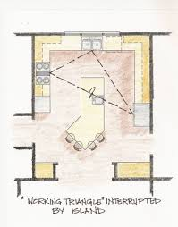 elegant and peaceful kitchen triangle design kitchen triangle