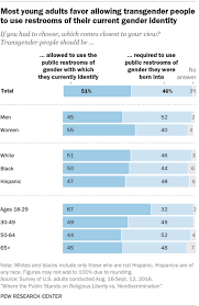americans are divided over which public bathrooms transgender