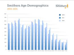 Smithers Interior News Obits Census Results Show Smithers On Trend With Canada Wide Aging