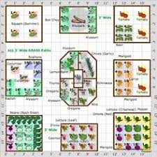 Square Foot Garden Layout Ideas Square Foot Gardening Layout Composting Planting And Square