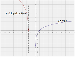 logarithmic functions properties of logarithmic functions