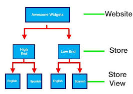 magento layout xml tutorial psd to magento the basics of theming magento