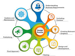 websiten design responsive web designing development services