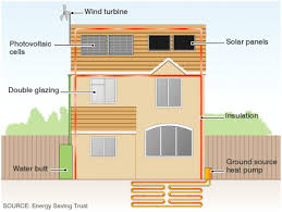 how to build a eco friendly house how to build an eco friendly house envirogadget for the home