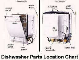 Kenmore Dishwasher Will Not Start Dishwasher Won U0027t Drain What To Check How To Fix