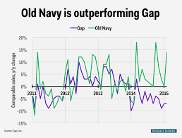 gap s sales decline and navy success business insider