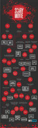 halloween horror nights meme our horror movie infographic helps you pick what to watch on