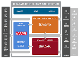Map R Teradata Has Hadoop Covered With Mapr Partnership