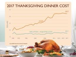 cost of thanksgiving dinner is lowest in 5 years survey says