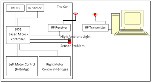 rc car control programming codeproject