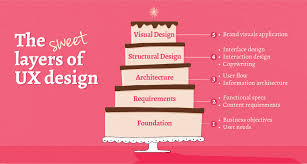 the sweet layers of ux design crowd favorite