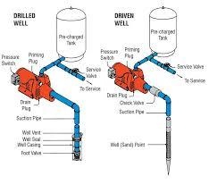 jet pump wiring diagram on jet images free download wiring