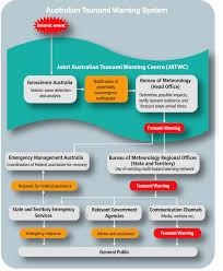 meteorology bureau australia about jatwc img 4 gif