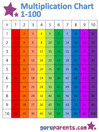 Times Tables 1 12 Multiplication Chart 1 100 Guruparents
