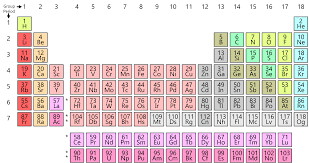 Royal Society Of Chemistry Periodic Table Periodic Table Wikipedia