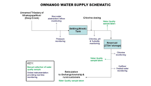 owhango water supply ruapehu district council